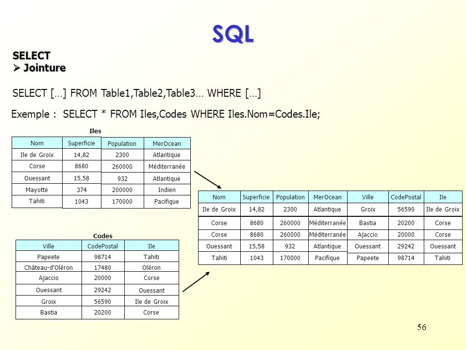 SQL SELECT  Jointure SELECT […] FROM Table1,Table2,Table3… WHERE […]